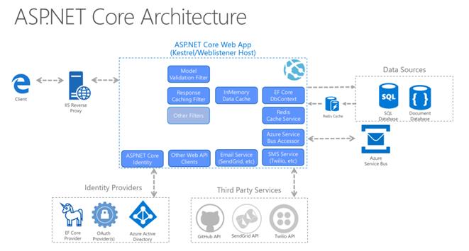 معماری ASP.net